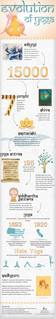 History of Yoga Infographic